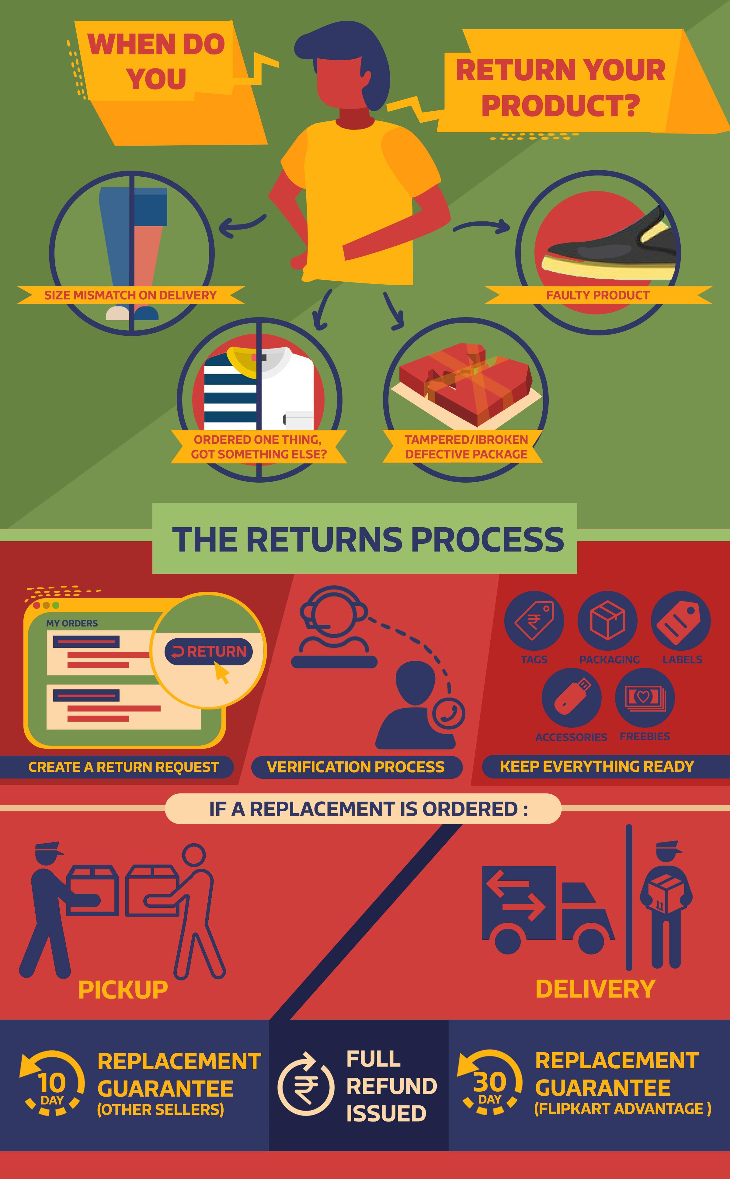 Flipkart Product Returns Process Explained