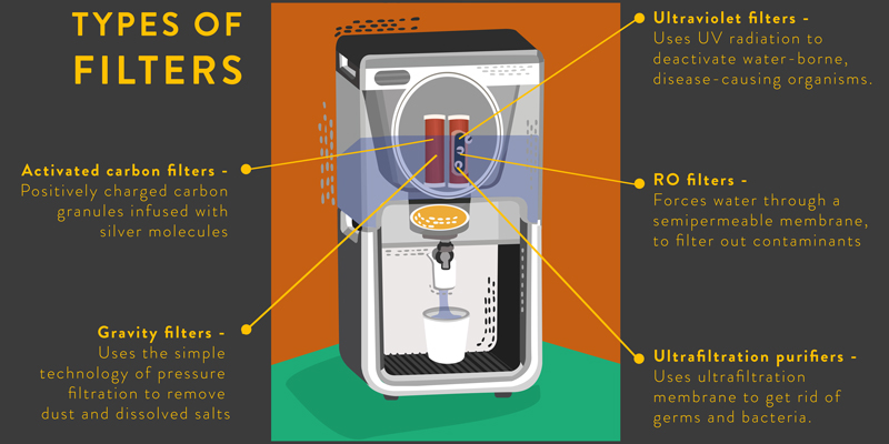 Water Purifier - Types of filters