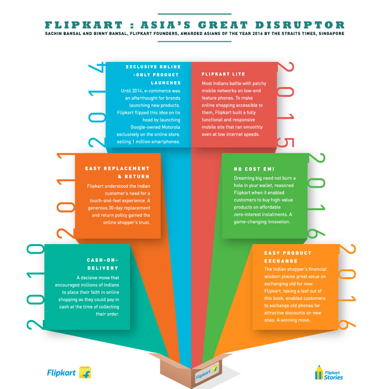 A timeline of disruption - Disruptors - Flipkart Asian of the Year 2016