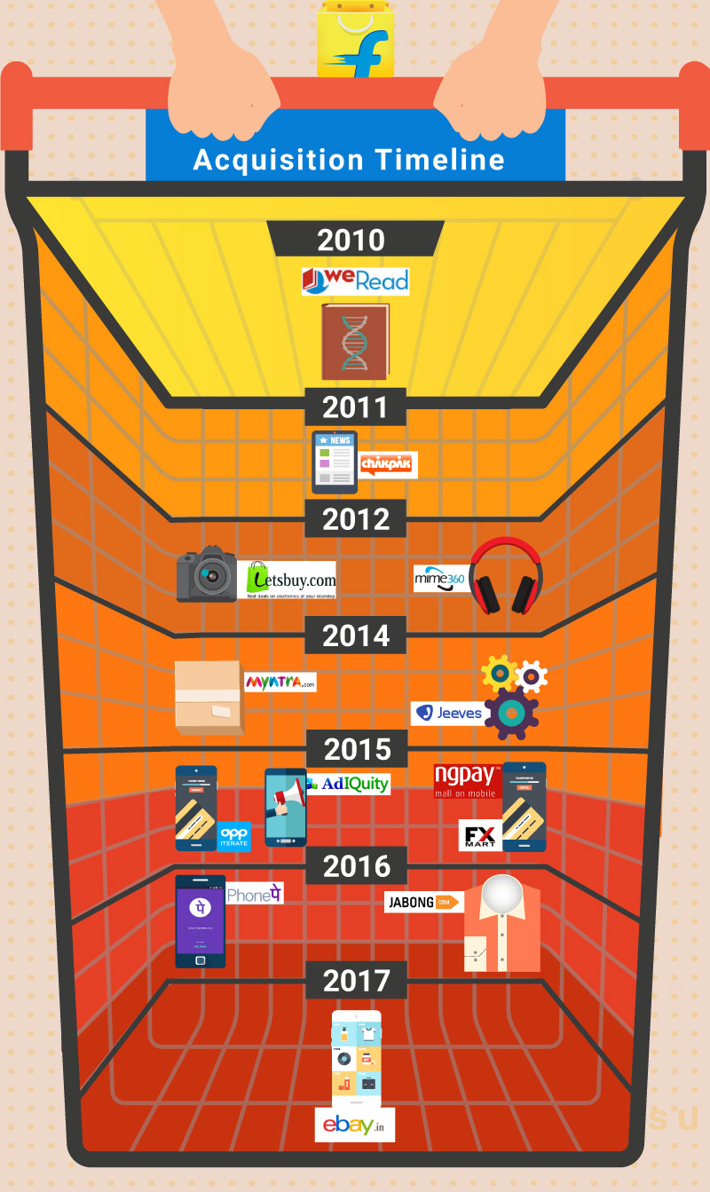 Flipkart - A timeline of acquisitions