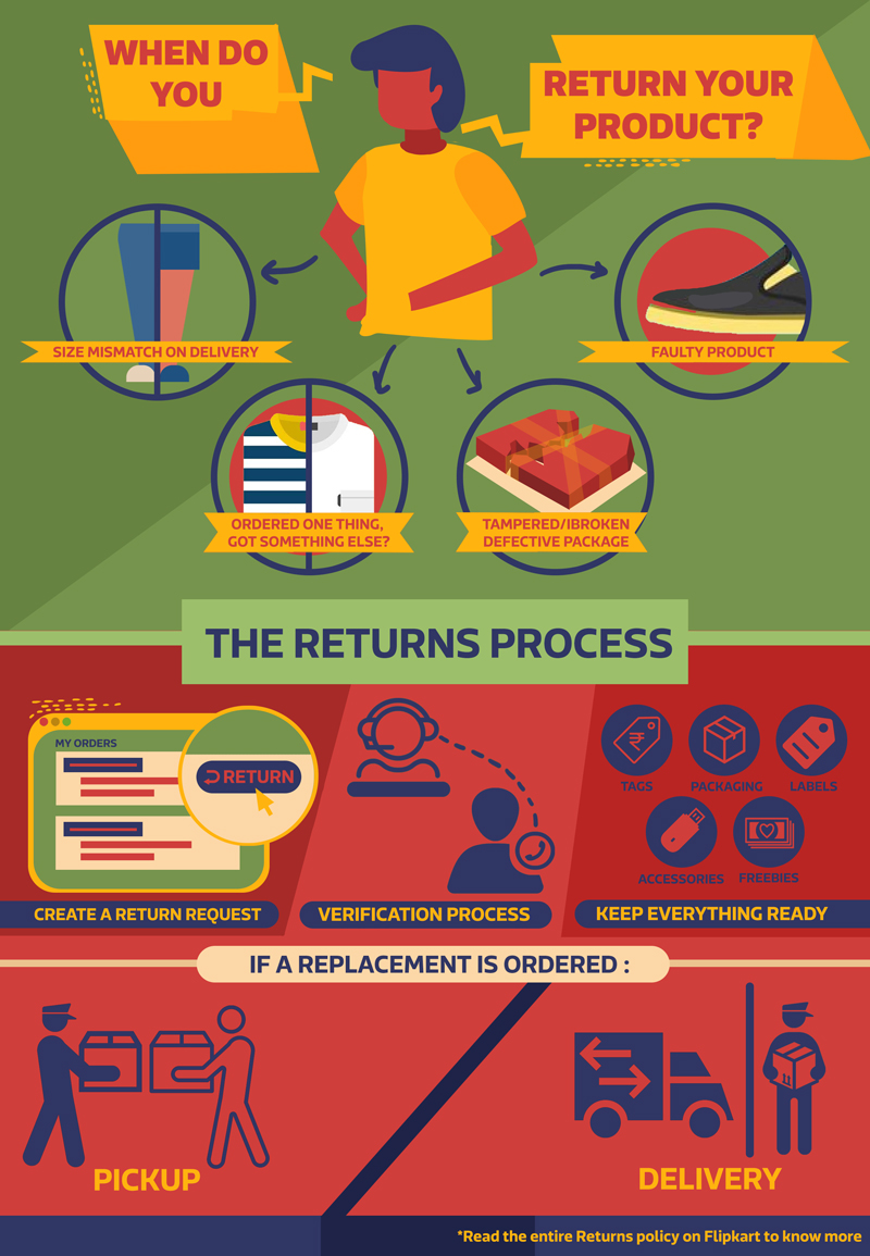 Flipkart Product Returns Process Explained